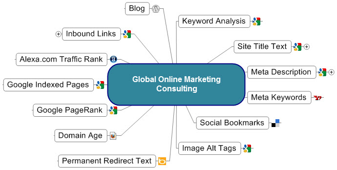 Online Marketing Consulting